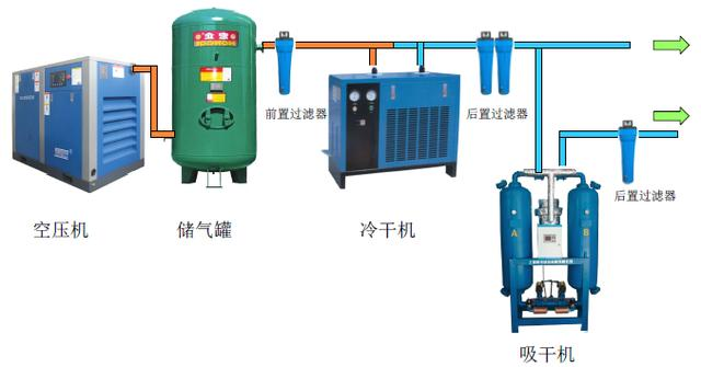空压机常见安装示意图