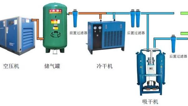 压缩空气系统为什么要有后处理部分?