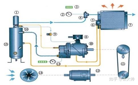 空压机工作原理图