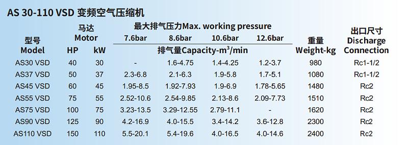 寿力变频空压机 AS30-110 VSD