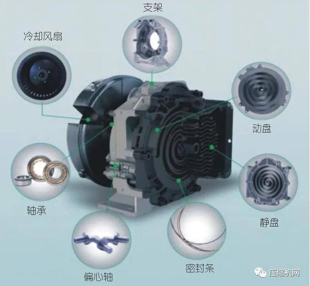 涡旋空气压缩机主机结构图