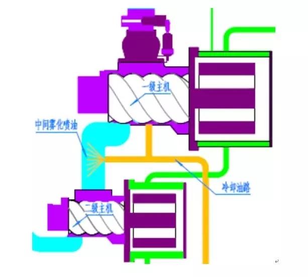 螺杆空压机两级压缩示意图