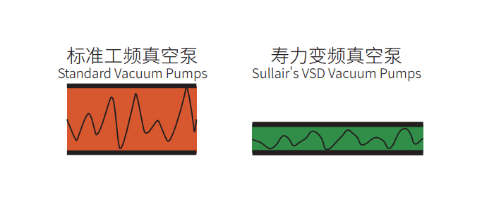 工频真空泵和变频真空泵的比较