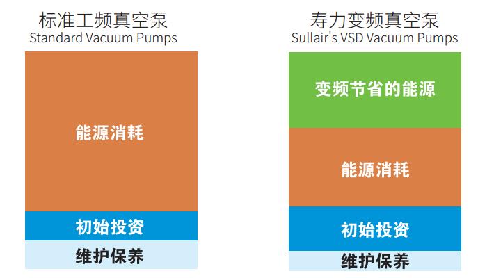 工频真空泵和变频真空泵的比较2