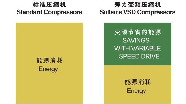 寿力变频空压机高效稳定降低能耗