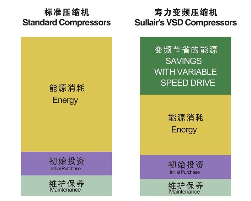 变频空压机与普通空压机能源消耗对比