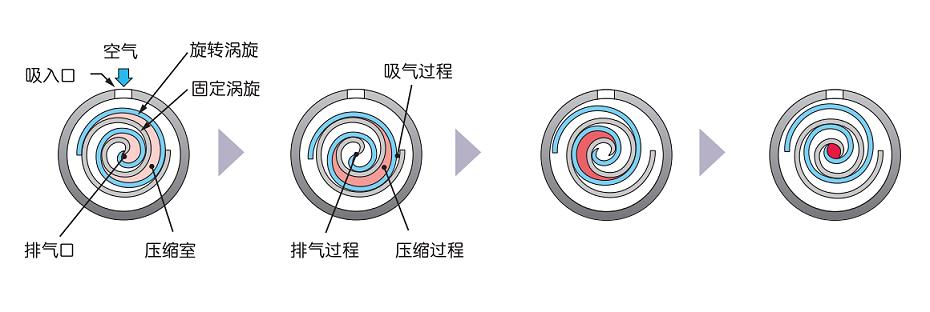 涡旋空压机1