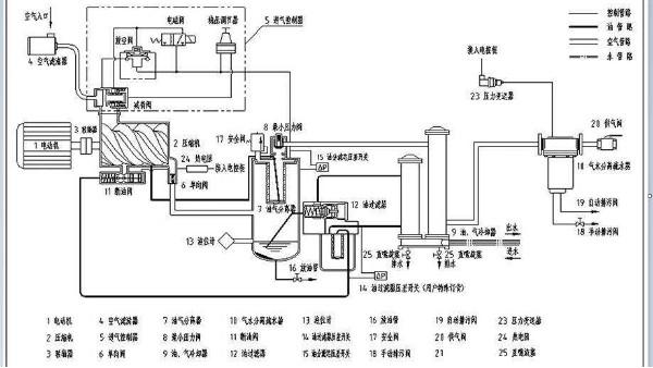 空压机跑油原因分析