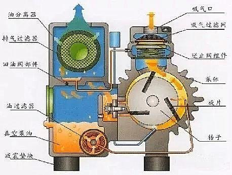 旋片式真空泵结构图_副本