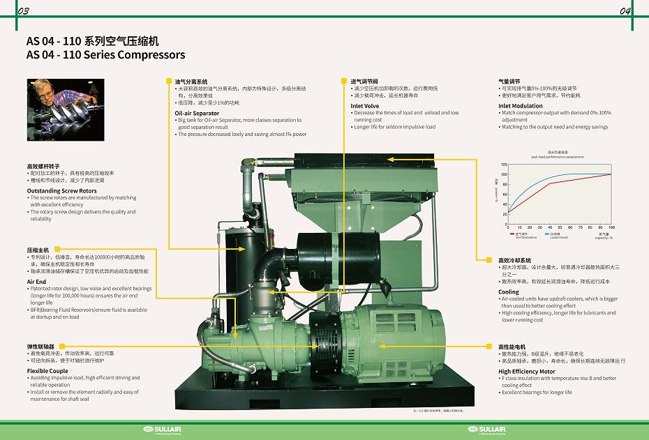 寿力空压机AS04-110介绍