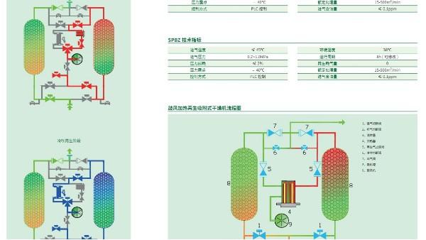 鼓风加热再生吸附式干燥机工作原理