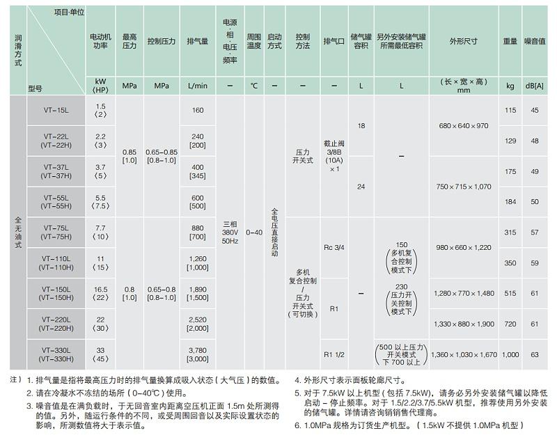 寿力无油涡旋机规格表