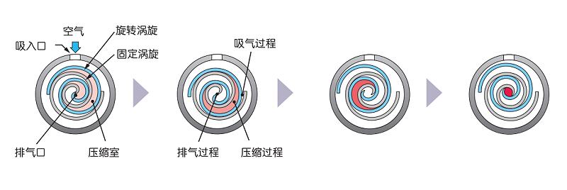 涡旋空压机工作原理