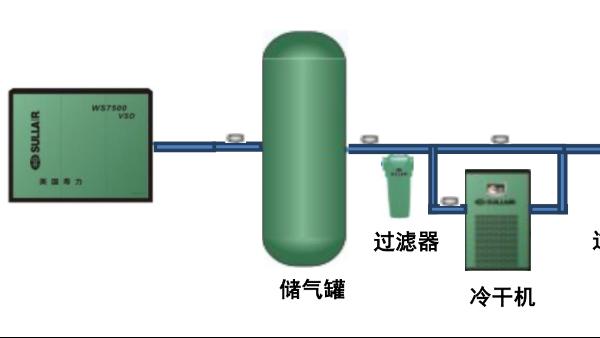 螺杆空压机和它的后处理设备型号选择正确的重要性