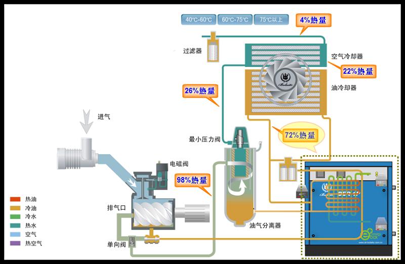 空压机余热回收原理图